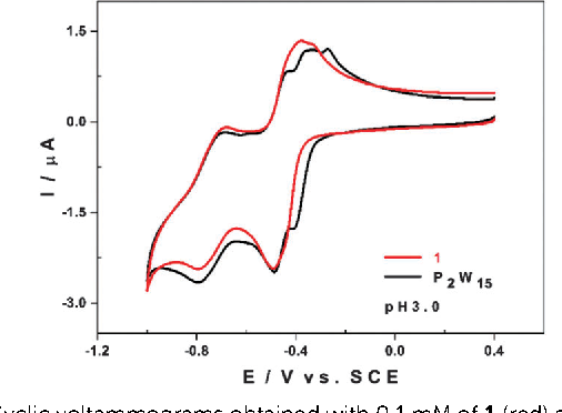 Fig. 5 Cyclic voltammograms obtained with 0.1 mM of 1 (red) and 0.2 mM of [P2W15O56] 12 (black) in 0.2 M Na2SO4 + H2SO4, pH 3.0, at a scan rate of 10 mV s 1.