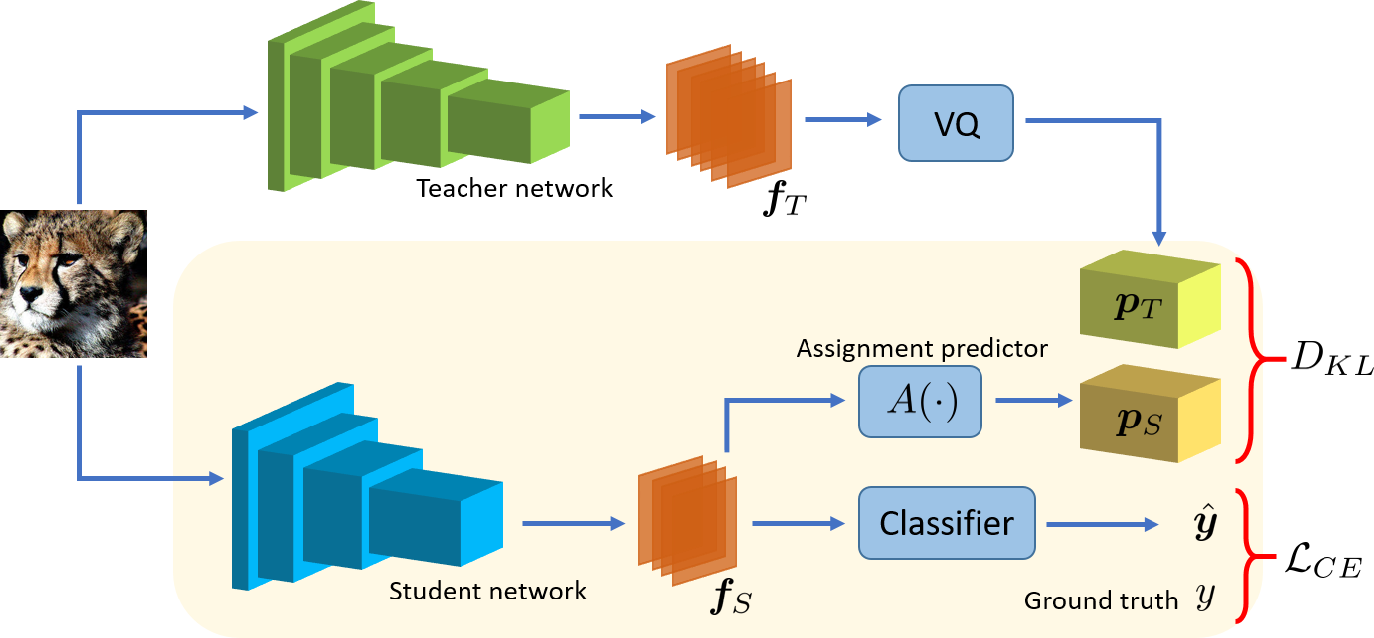 Figure 1 for QUEST: Quantized embedding space for transferring knowledge