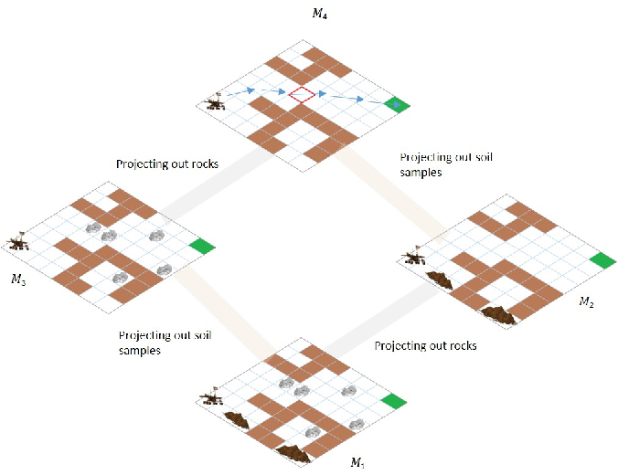 Figure 1 for Why Couldn't You do that? Explaining Unsolvability of Classical Planning Problems in the Presence of Plan Advice
