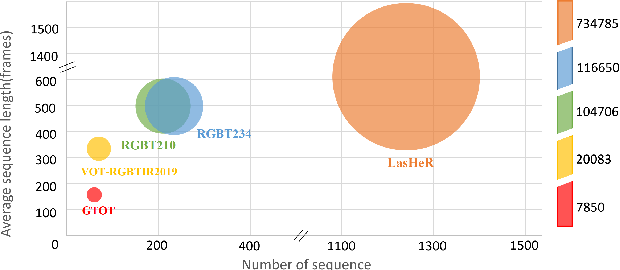 Figure 1 for LasHeR: A Large-scale High-diversity Benchmark for RGBT Tracking