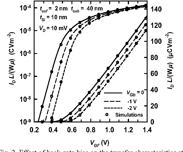 Drain Current And Transconductance Model For The Undoped Body