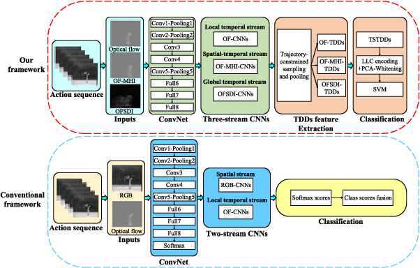 Figure 1 for Global Temporal Representation based CNNs for Infrared Action Recognition