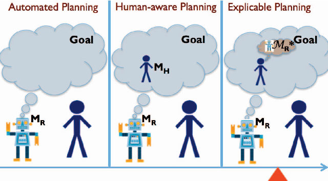 Figure 1 for Plan Explicability and Predictability for Robot Task Planning