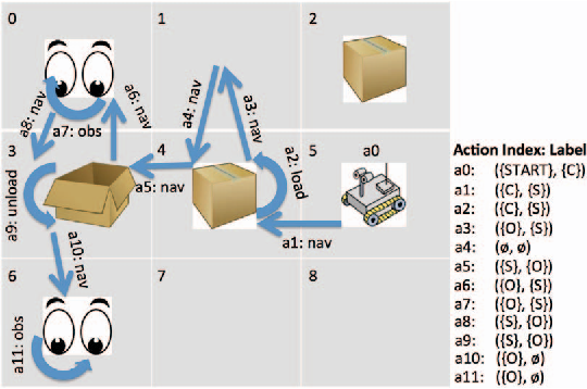Figure 2 for Plan Explicability and Predictability for Robot Task Planning