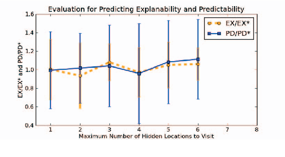 Figure 3 for Plan Explicability and Predictability for Robot Task Planning