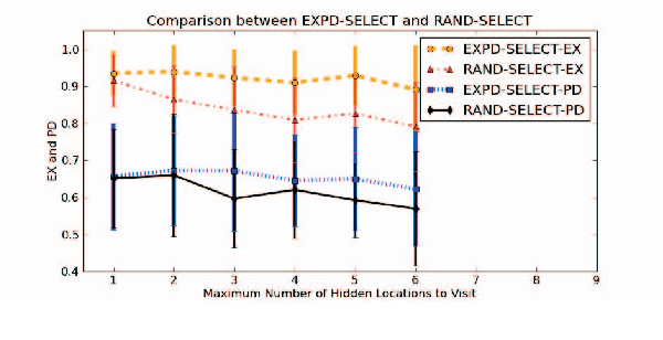 Figure 4 for Plan Explicability and Predictability for Robot Task Planning