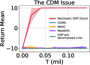 Figure 1 for Off-Policy Multi-Agent Decomposed Policy Gradients