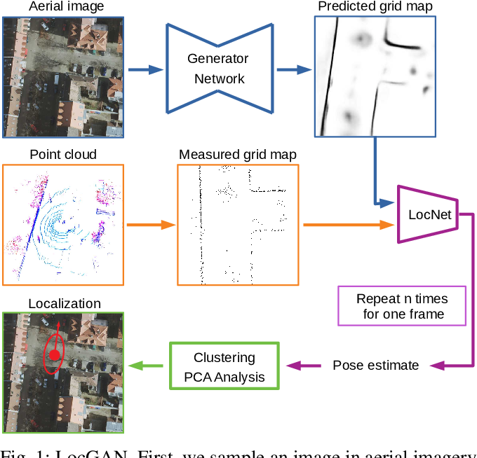 Figure 1 for Localization in Aerial Imagery with Grid Maps using LocGAN