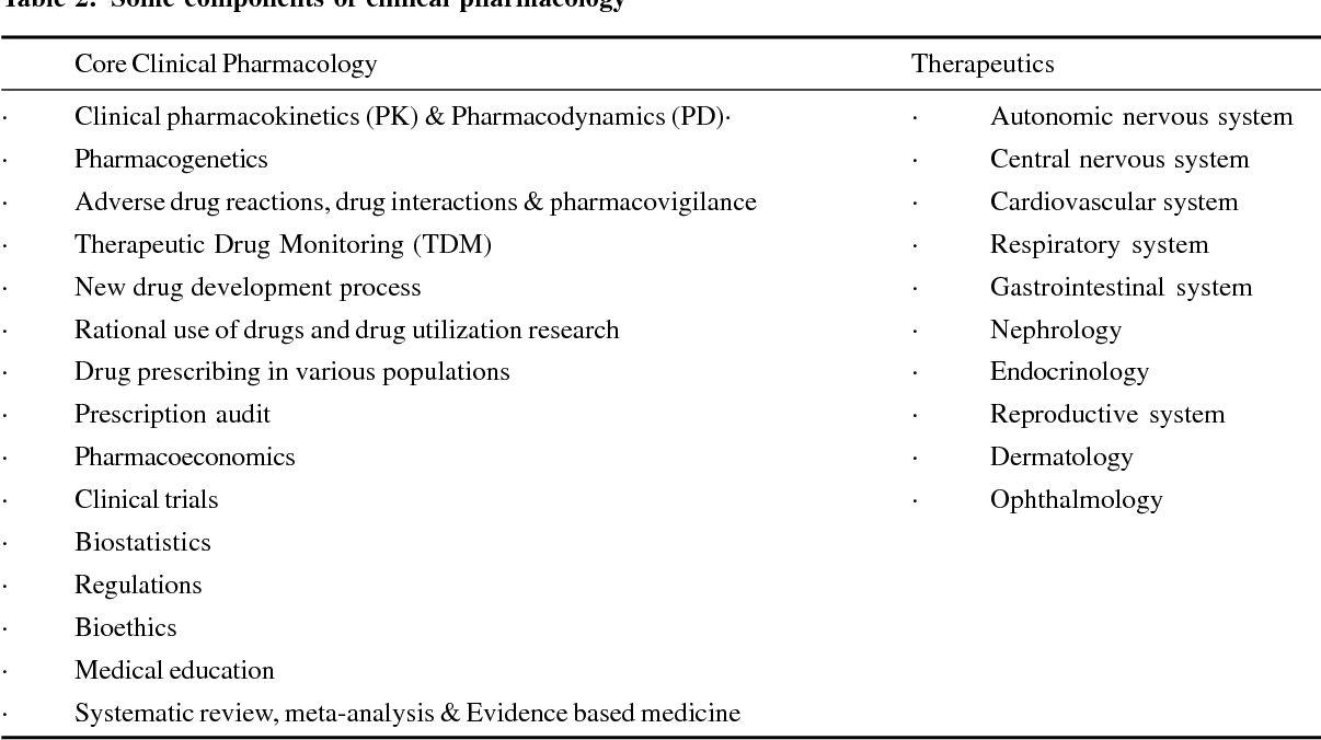 PDF] Clinical Pharmacology in India-A Systematic Review of