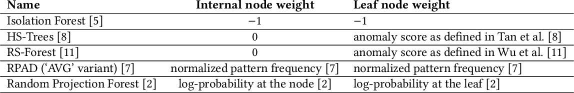 Figure 1 for Incorporating Feedback into Tree-based Anomaly Detection