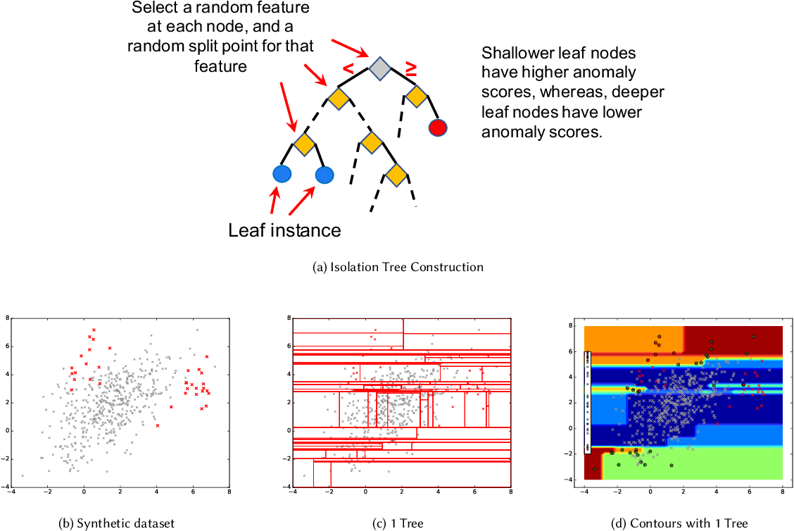 Figure 2 for Incorporating Feedback into Tree-based Anomaly Detection