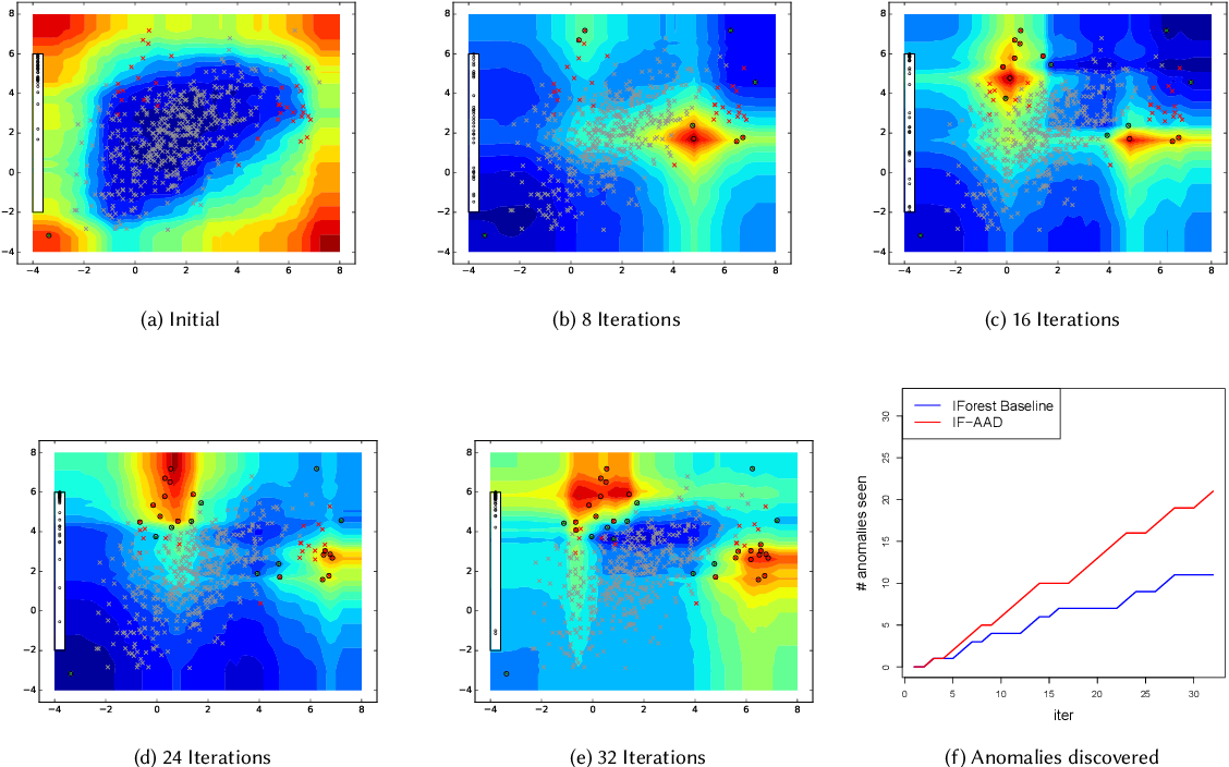 Figure 3 for Incorporating Feedback into Tree-based Anomaly Detection