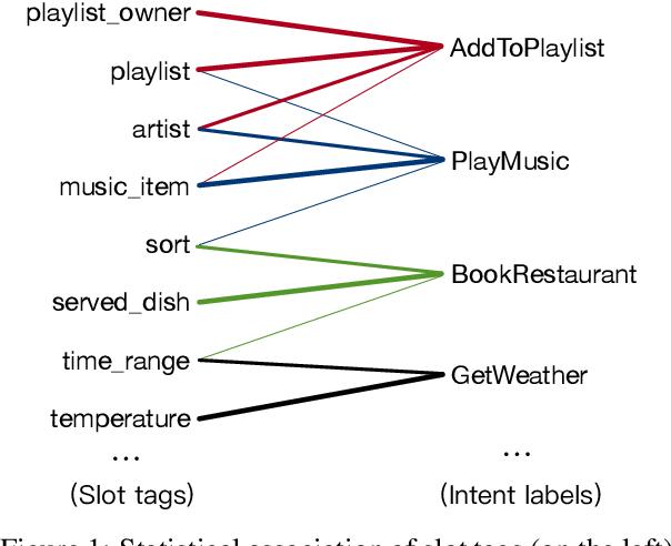 Figure 1 for CM-Net: A Novel Collaborative Memory Network for Spoken Language Understanding