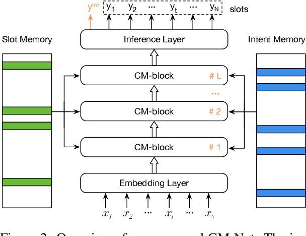 Figure 3 for CM-Net: A Novel Collaborative Memory Network for Spoken Language Understanding