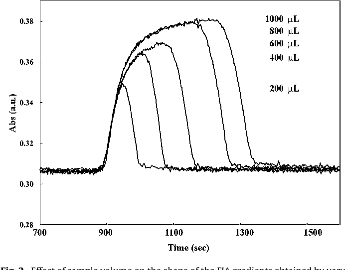 Figure 2 from A flow injection analysis system for