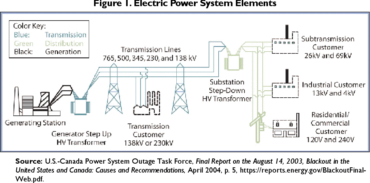PDF] Weather-Related Power Outages and Electric System