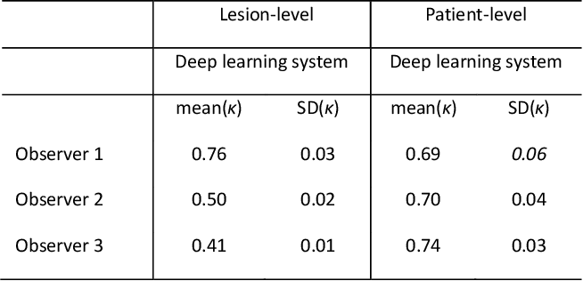 Figure 3 for Deep Learning-Based Grading of Ductal Carcinoma In Situ in Breast Histopathology Images