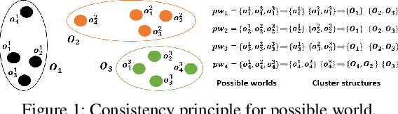 Figure 1 for Clustering Uncertain Data via Representative Possible Worlds with Consistency Learning