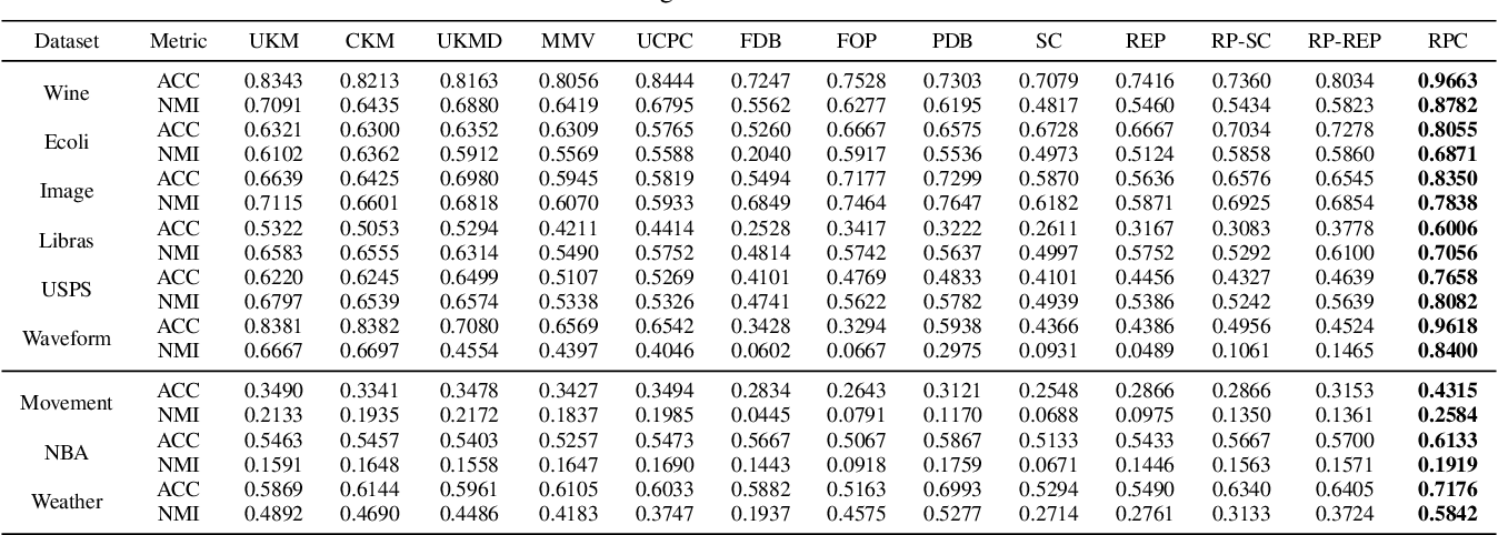 Figure 3 for Clustering Uncertain Data via Representative Possible Worlds with Consistency Learning