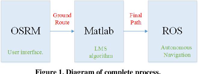 Osrm Algorithm