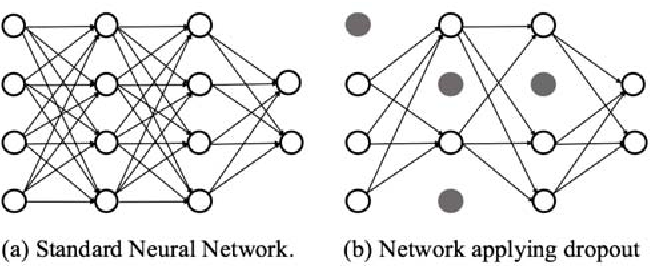 Figure 1 for Defensive Dropout for Hardening Deep Neural Networks under Adversarial Attacks