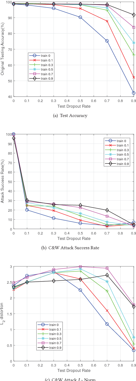 Figure 4 for Defensive Dropout for Hardening Deep Neural Networks under Adversarial Attacks
