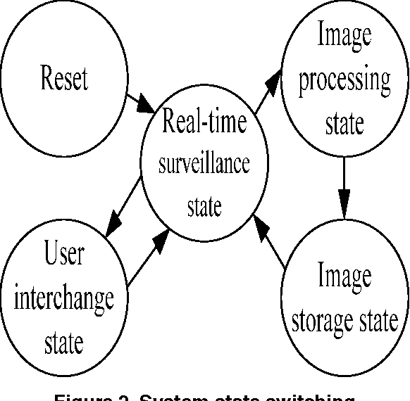 The Design And Application Of Image Processing In Vehicle