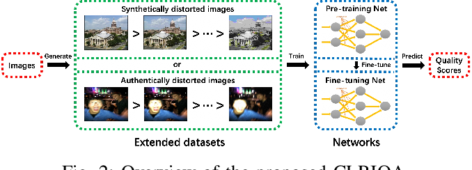 Figure 2 for Controllable List-wise Ranking for Universal No-reference Image Quality Assessment