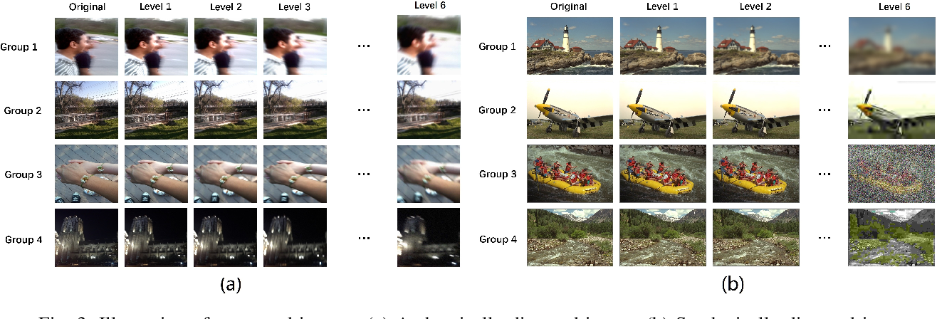 Figure 3 for Controllable List-wise Ranking for Universal No-reference Image Quality Assessment
