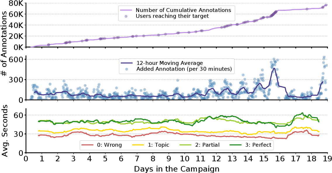 Figure 3 for Fine-Grained Relevance Annotations for Multi-Task Document Ranking and Question Answering