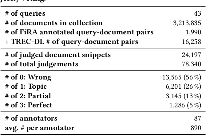 Figure 2 for Fine-Grained Relevance Annotations for Multi-Task Document Ranking and Question Answering