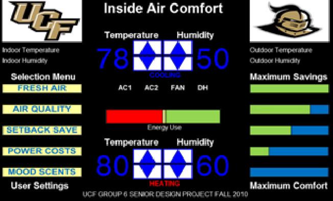 Figure 4 – Main LCD User Interface