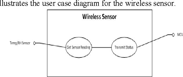 Figure 10 – User Case Diagram for the Wireless Sensor