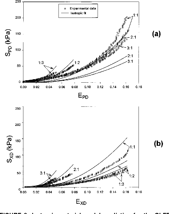 Orthotropic Mechanical Properties Of Chemically Treated Bovine