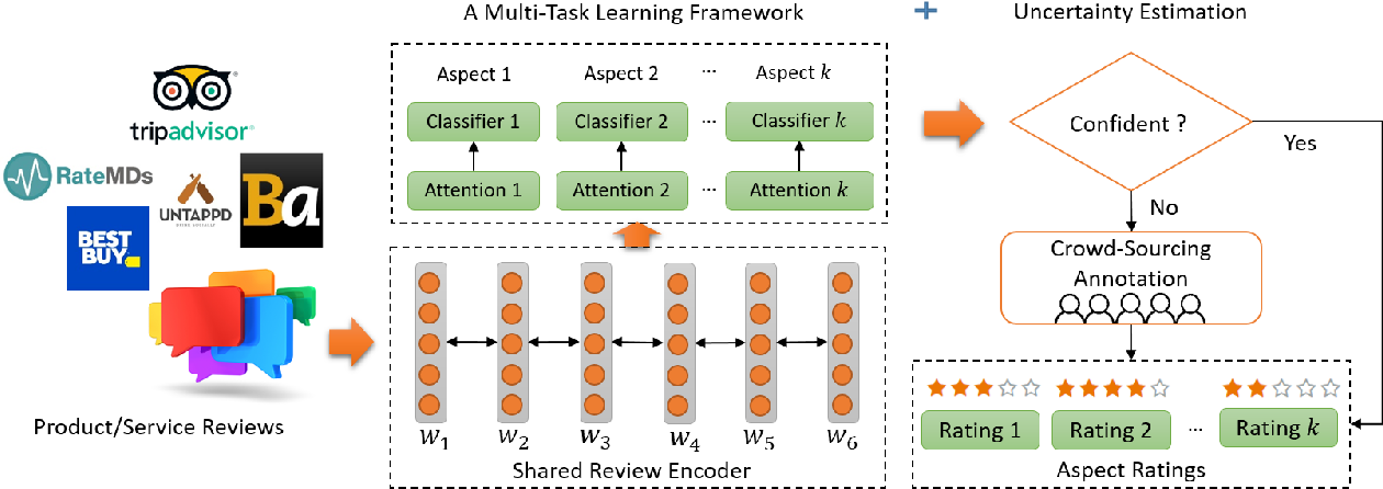 Figure 2 for Deliberate Self-Attention Network with Uncertainty Estimation for Multi-Aspect Review Rating Prediction