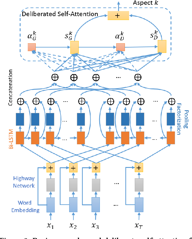 Figure 4 for Deliberate Self-Attention Network with Uncertainty Estimation for Multi-Aspect Review Rating Prediction