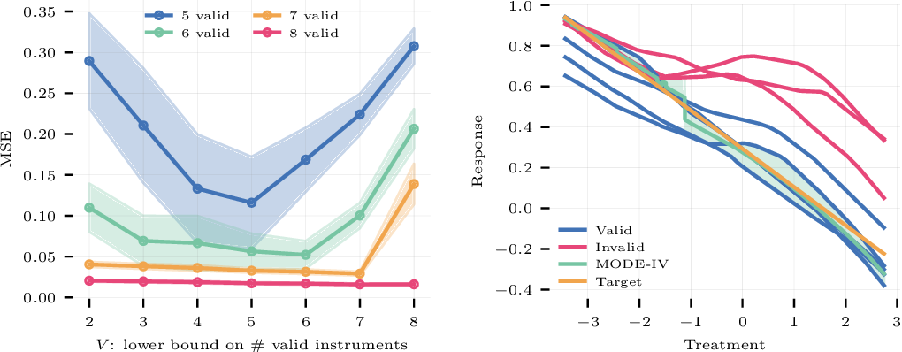 Figure 3 for Valid Causal Inference with (Some) Invalid Instruments