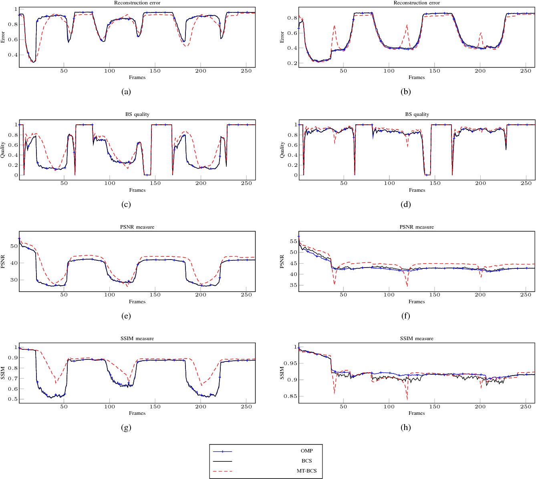 Figure 3 for Compressive Sensing Approaches for Autonomous Object Detection in Video Sequences