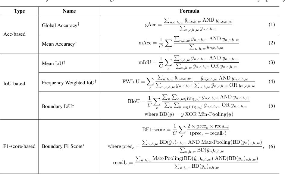 Figure 1 for Auto Seg-Loss: Searching Metric Surrogates for Semantic Segmentation