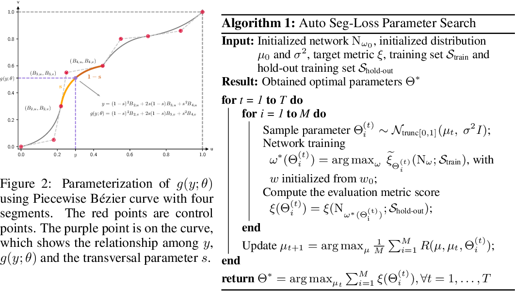Figure 3 for Auto Seg-Loss: Searching Metric Surrogates for Semantic Segmentation