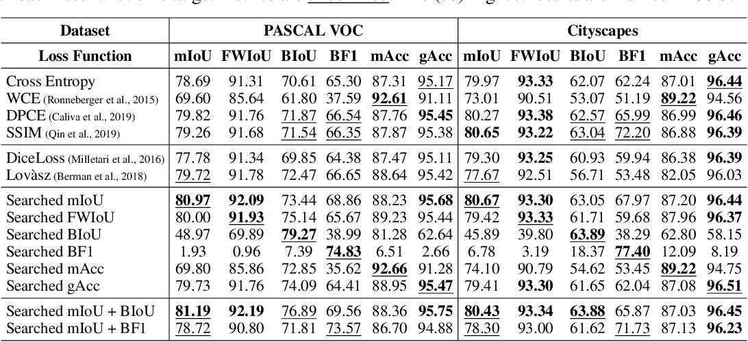 Figure 4 for Auto Seg-Loss: Searching Metric Surrogates for Semantic Segmentation