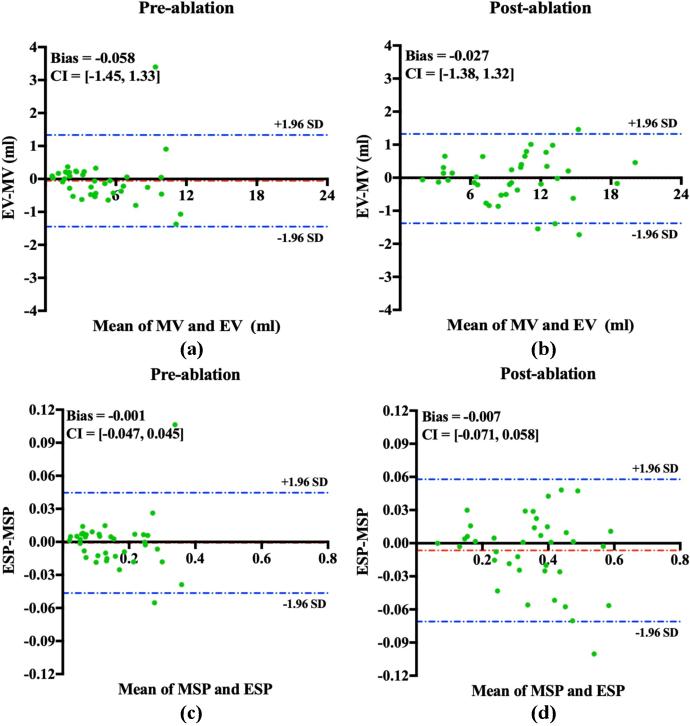 Figure 2 for JAS-GAN: Generative Adversarial Network Based Joint Atrium and Scar Segmentations on Unbalanced Atrial Targets