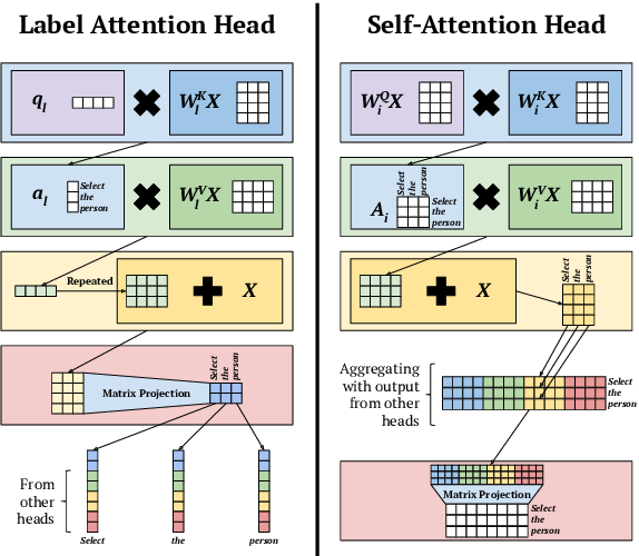Figure 1 for Rethinking Self-Attention: An Interpretable Self-Attentive Encoder-Decoder Parser