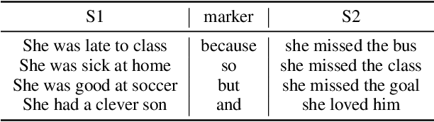 Figure 1 for TransSent: Towards Generation of Structured Sentences with Discourse Marker