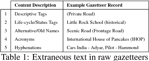 Figure 1 for Location Name Extraction from Targeted Text Streams using Gazetteer-based Statistical Language Models