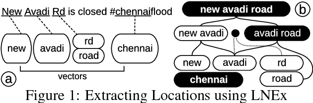 Figure 2 for Location Name Extraction from Targeted Text Streams using Gazetteer-based Statistical Language Models