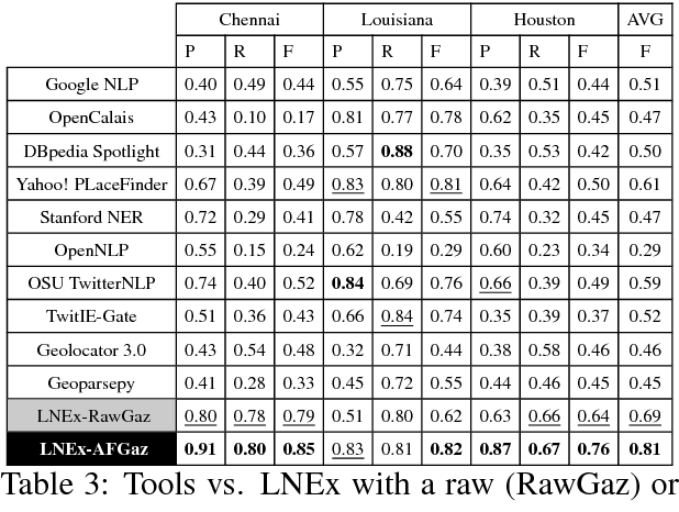 Figure 4 for Location Name Extraction from Targeted Text Streams using Gazetteer-based Statistical Language Models