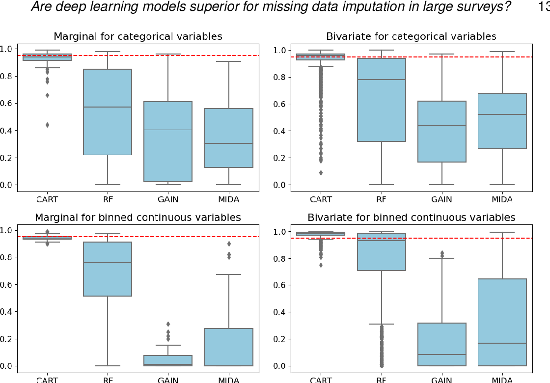 Figure 2 for Are deep learning models superior for missing data imputation in large surveys? Evidence from an empirical comparison