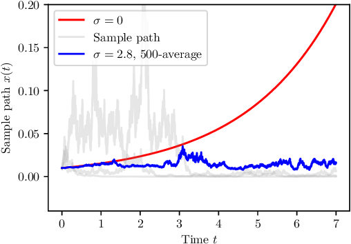 Figure 1 for Neural SDE: Stabilizing Neural ODE Networks with Stochastic Noise