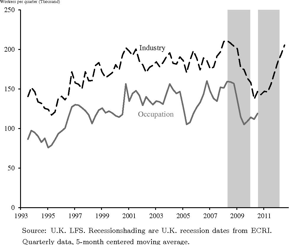 ECRI recession dating